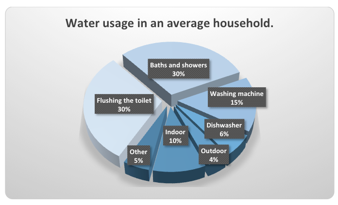 Water resources chart